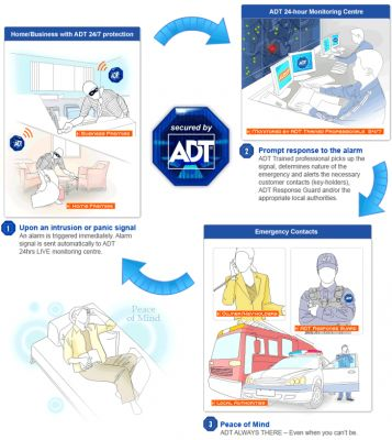 ADT Security Services, LLC. Dover Delaware