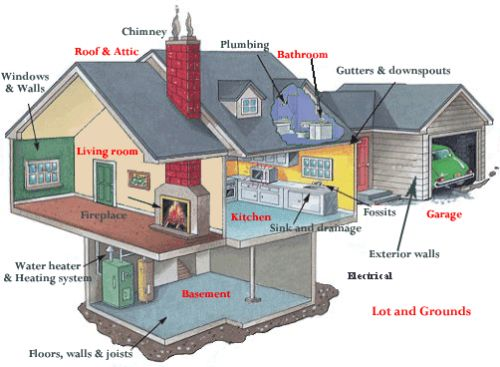 Quality Home Inspections Columbus Mississippi